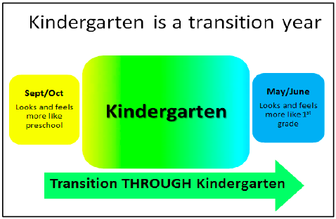 Kindergarten is a transition year