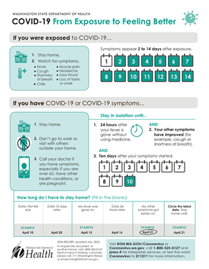 COVID-19 Exposure to Feeling Better Chart